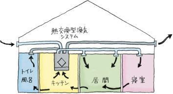 高気密でも適度な湿度を保ちます。