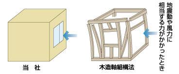 地震に強い構造です。