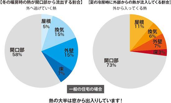 北欧の住宅が日本の夏の高温に耐えられるの?